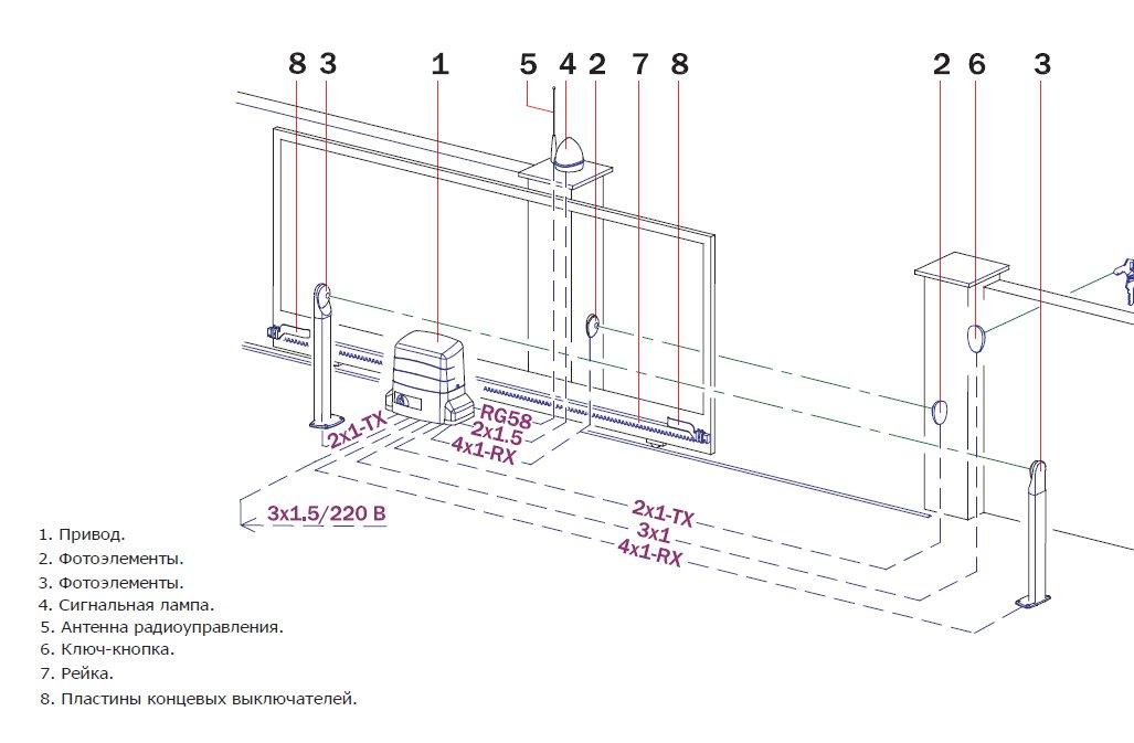 Устройство сдвижных ворот с электроприводом виды профилей для ворот